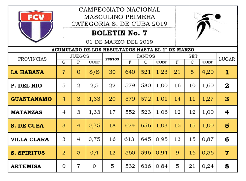 Voleibol SCU 2019 rankings